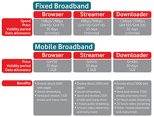 Vodafone Ghana's Latest Broadband Packages of Browser Streamer and Downloader